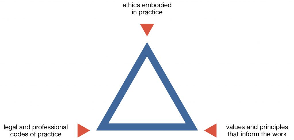Illustration of a triangle: ethics embodied in practice; values & principles that inform the work; legal and professional codes of conduct